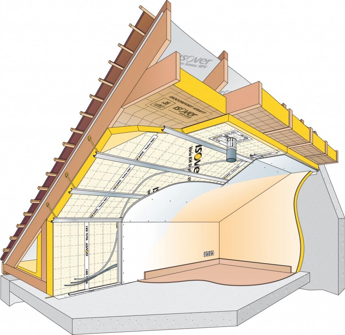 isolation thermique par le toit